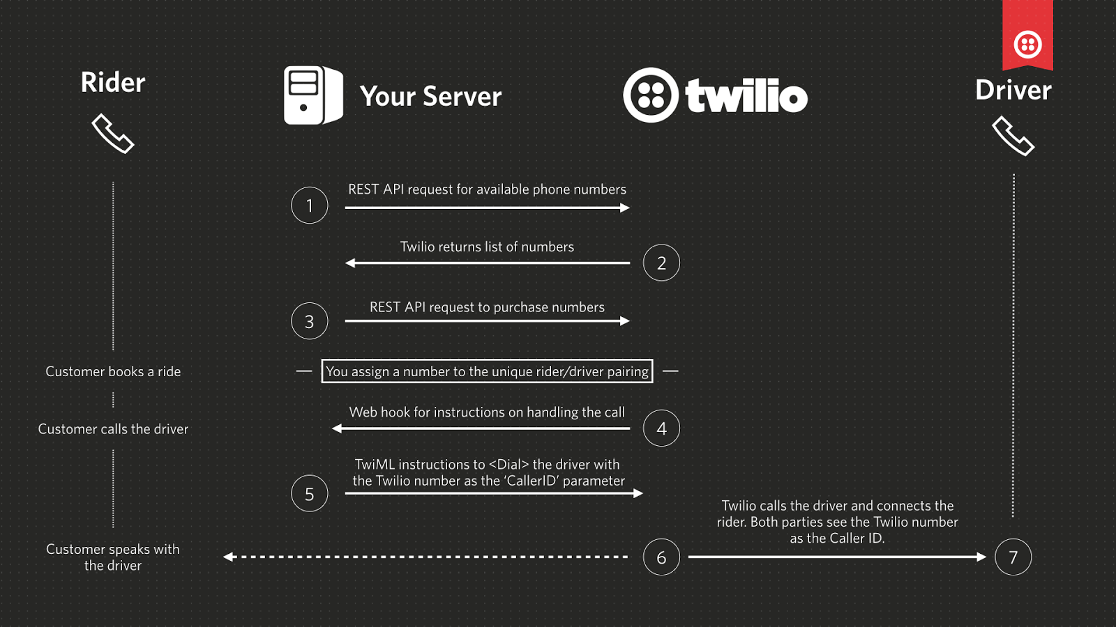Twilio Proxy for masked phone numbers in Node.js